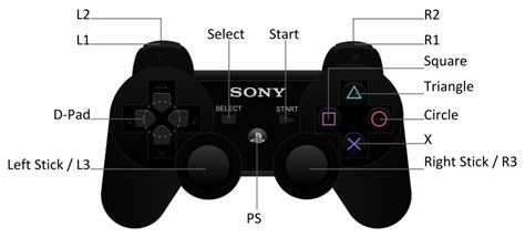 Ps4 Controller Diagram by Resident Evil Wiki Buttons Resident Evil Wiki Fandom