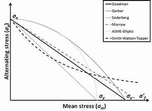 Constant Life Diagram With Six Different Mean Stress