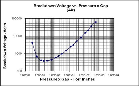 Crindions Logbook Breakdown Voltage Environmental Dependences