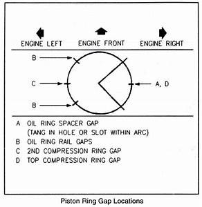 Piston Ring Layout On Engine  - Corvetteforum