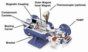 How Temperature Affects Mag Drive Pumps