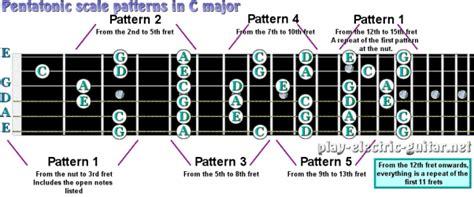 pentatonic guitar scales   note scale