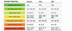 Credit Rating Agencies in India and World | Bank Exams Today