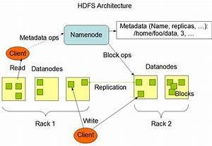 Big Data Hadoop Architecture And Components Tutorial