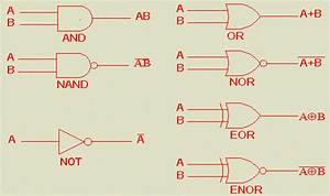 Logic Diagram Gates : basic logic gates with truth tables digital circuits ~ A.2002-acura-tl-radio.info Haus und Dekorationen
