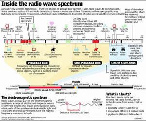 Spectrum Refarming  Roll