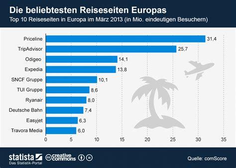 Infografik Die Beliebtesten Reiseseiten Europas Statista