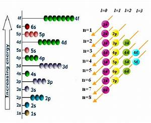 Unit 5  Atomic Structure  Electrons