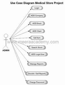 Pin By Meera Academyy On Asp Net Project