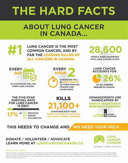 Facts Poster Hard Cancer Lung Canada
