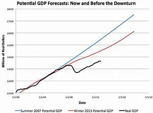 The Long-Run Cost of the Economic Downturn: Gloomy News ...