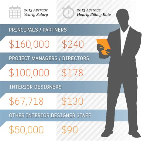 salary for designer 2014 top 100 giants firms fees