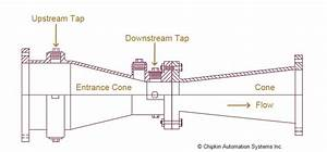 Flow Measurement And Flow Elements