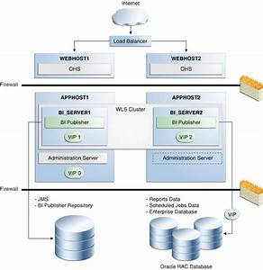 Configuring High Availability For Oracle Business