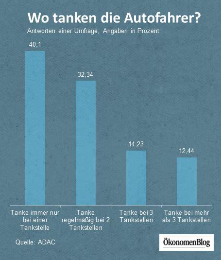 benzinpreis insm oekonomenblog initiative neue soziale