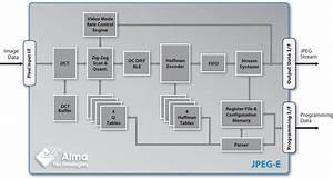 Baseline Jpeg Encoder Ip Core   Description