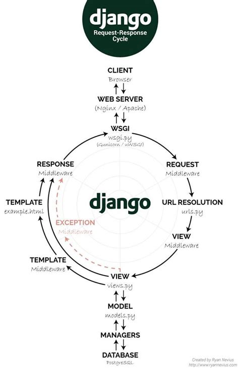 tornadoweb template how to understand tornado response request cycle in django