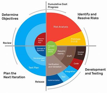 Spiral Methodology Development Software Testing Methodologies Web
