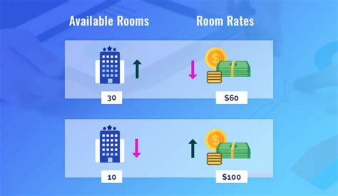 yield management  hotel industry key factor  revenue