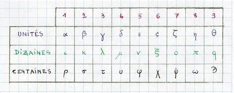 compter en grec ancien etk onilatki