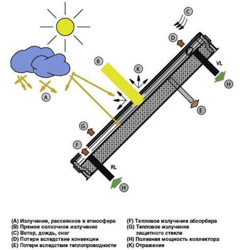 Расчет мощности солнечного коллектора