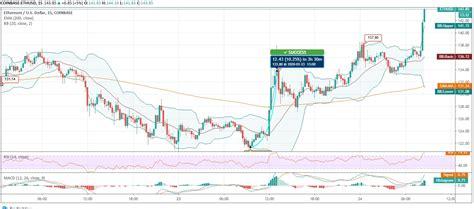 Ethereum (ETH) Exhibits Two Major Price Rises