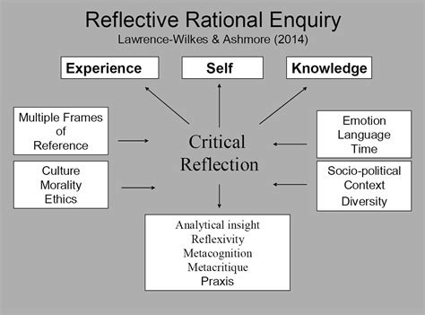 rationale essay My philosophy of teaching will follow the constructivist approach i feel that my teaching methods and beliefs will be in line to what the p.