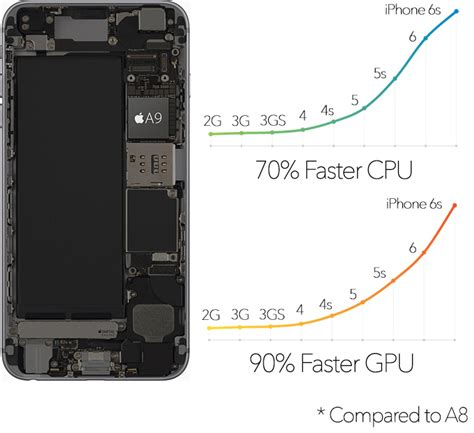 iphone 6s processor iphone 6 vs iphone 6s buyer s guide mac rumors