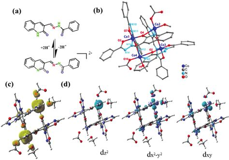 (a) Ligand structure and its deprotonation formation upon ...