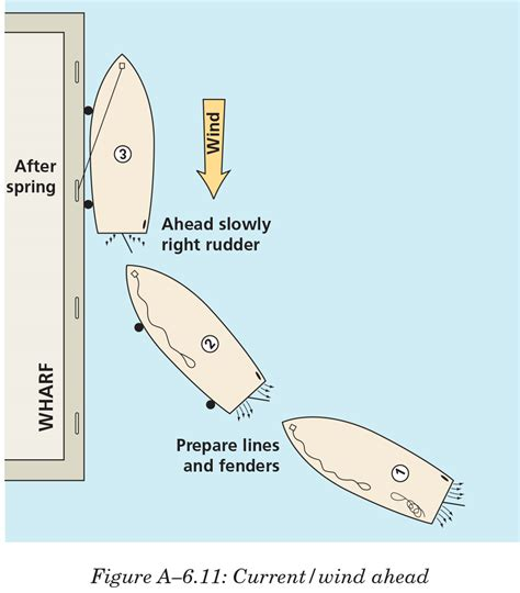 Bow Of Boat Port Side by How To Dock A Boat The Cps Ecp Boating Resource