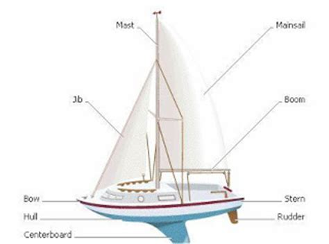 Sailboat Basics by All About Naval Engineering Basics Of Boat Design