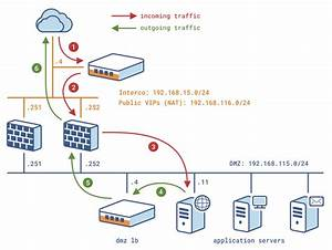 AN-0062-EN – Stateful firewalls, IPS, IDS and UTM load ...