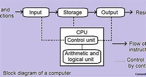 Define Computer And Explain Various Components Of Computer