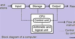 Schematic Diagram Of Computer Components