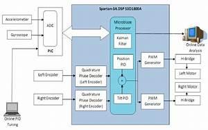 Fpga Mip Robot System Block Diagram