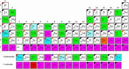 Elements Radioactive Monoisotopic Table Periodic Element Svg