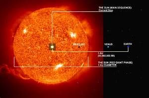 Red Giant Star Diagram - Pics about space