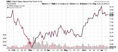 natural gas inventories surge heres   trade