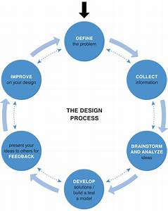 Design Process Flow Chart