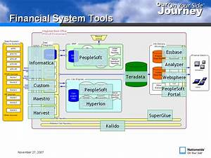 Nationwide Insurance Implements Master Data Management Program