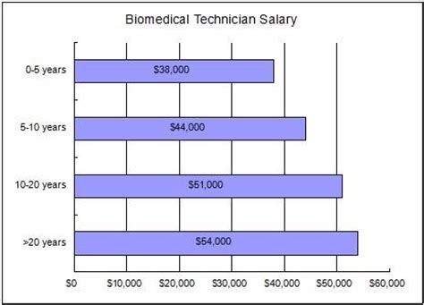 Technician Salary by Biomedical Technician Career Information