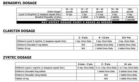 benadryl  dosage chart  weight blog dandk
