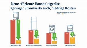 Stromverbrauch Alter Kühlschrank Berechnen : stromverbrauch alte vs neue k hlschr nke ~ Themetempest.com Abrechnung