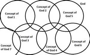 Apophatic Theology Explained
