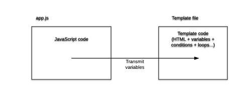 node js template express js framework ultra fast applications using node js