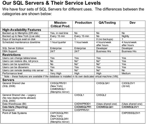 build  sql server support matrix brent ozar