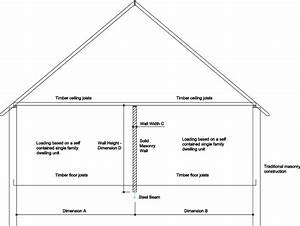 Calculations For Steel Beam Supporting Internal Wall