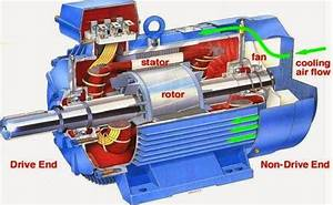 Introduction To Induction Motor  U2013 Instrumentation And