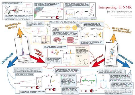 Reading Proton Nmr by Interpreting Proton Nmr Overview Jon Chui