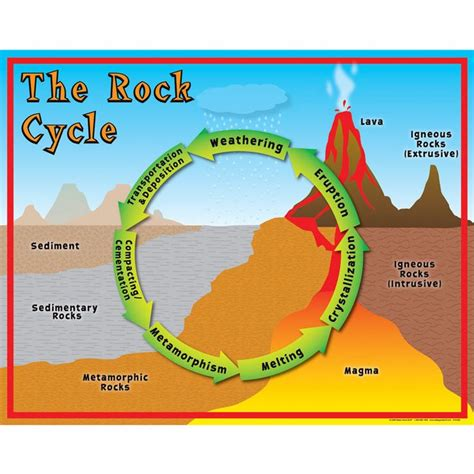 Diagram Of Rock by Rock Cycle Poster Science Anchor Charts